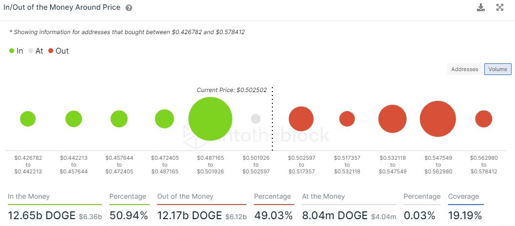 DOGE IOMAP data