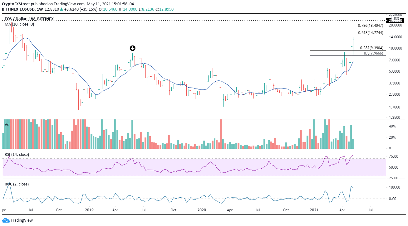 EOS/USD weekly chart