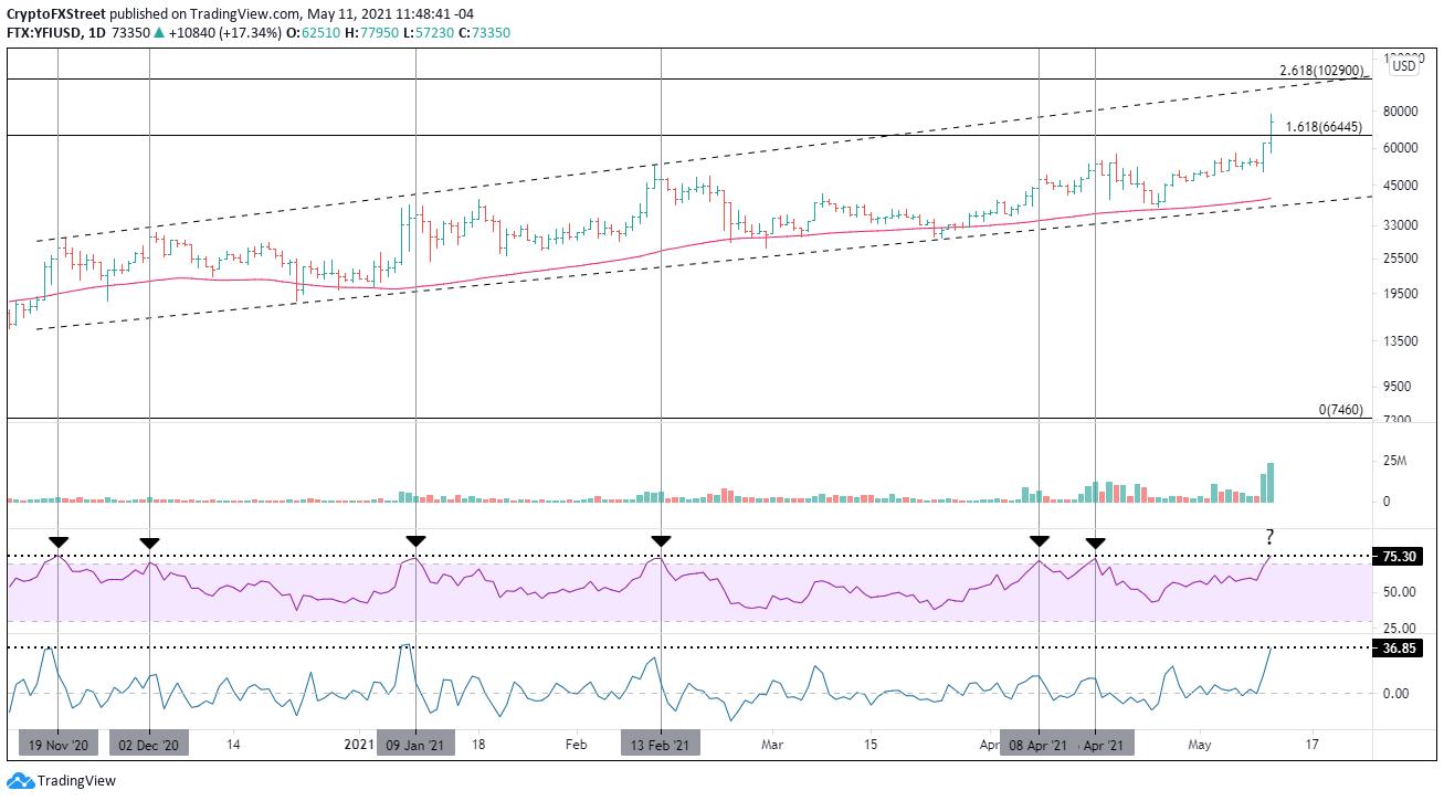 YFI/USD daily chart