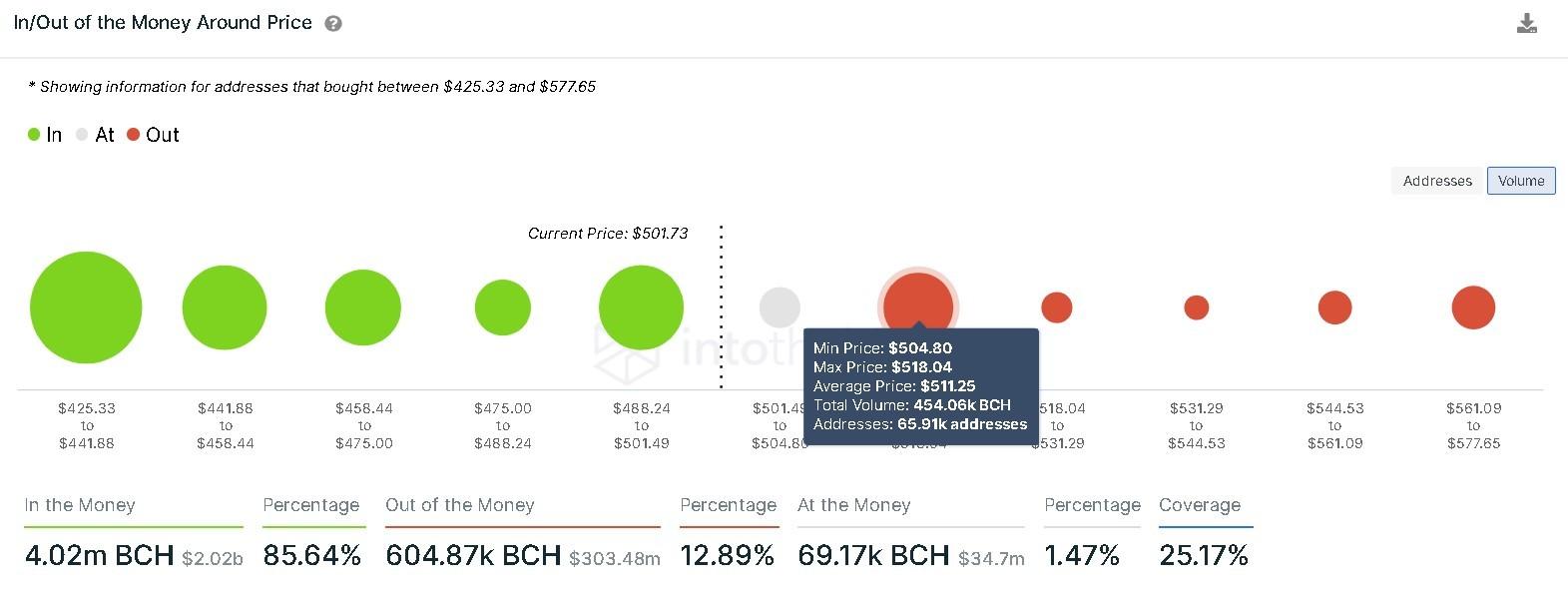 Bitcoin Cash IOMAP chart