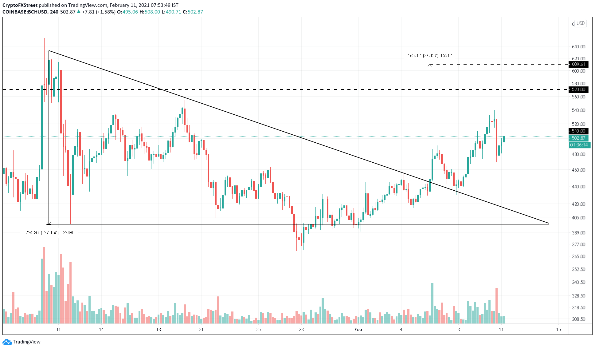 BCH/USD 4-hour chart