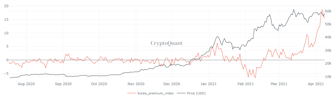 Bitcoin Kimchi Premium chart
