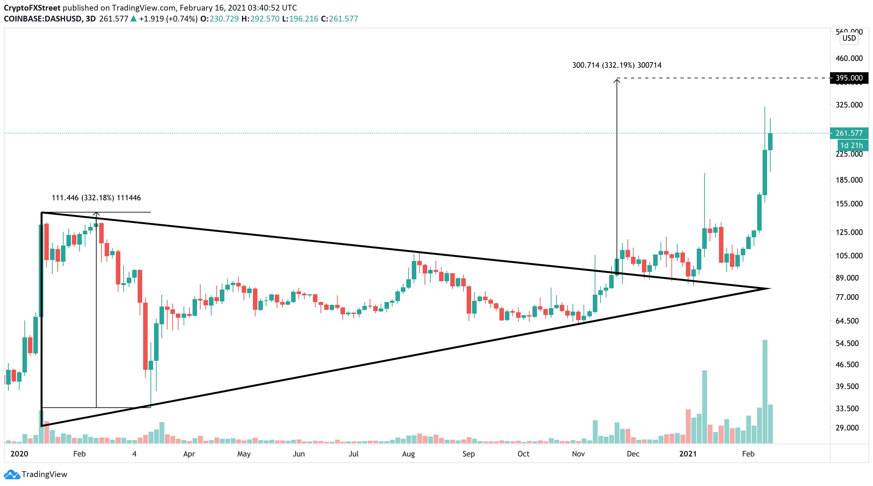 DASH/USDT 3-day chart