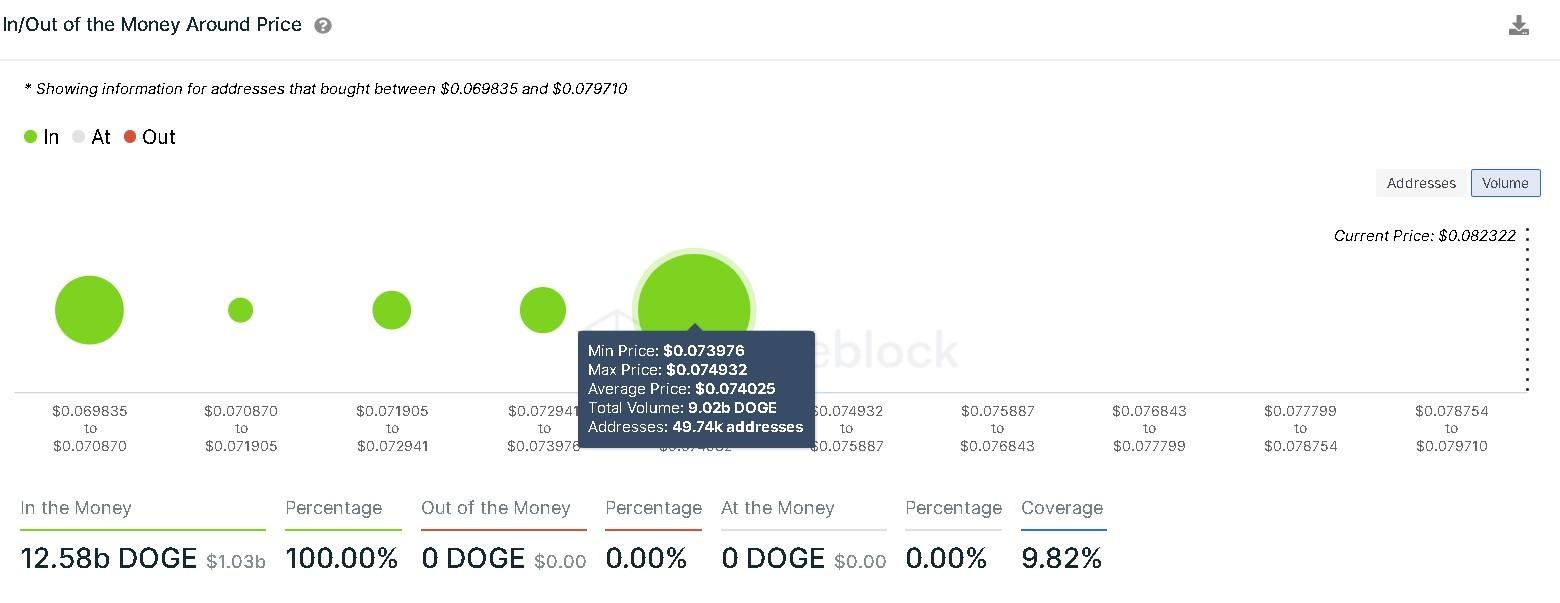 Dogecoin IOMAP chart