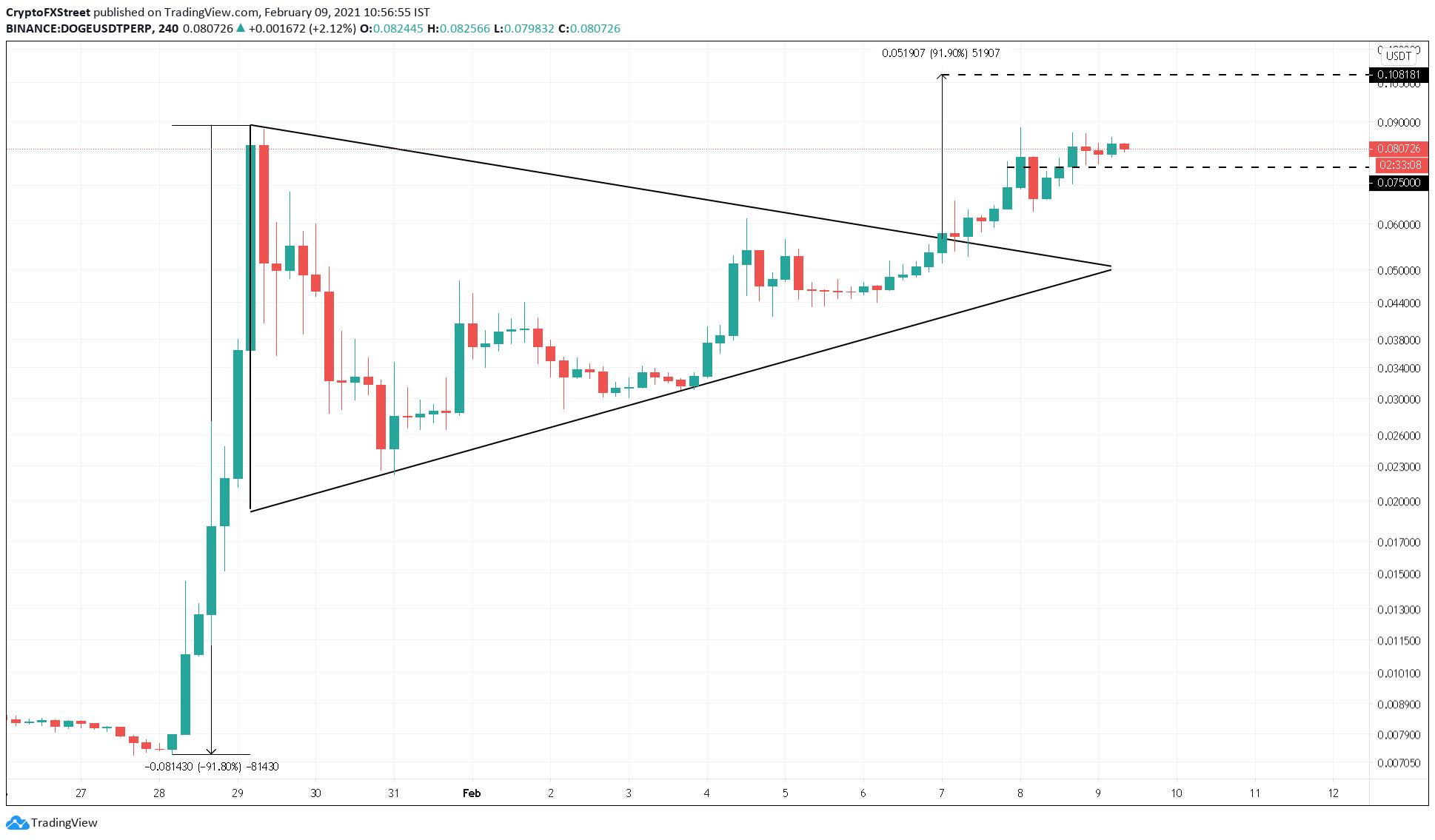 DOGE/USDT 4-hour chart