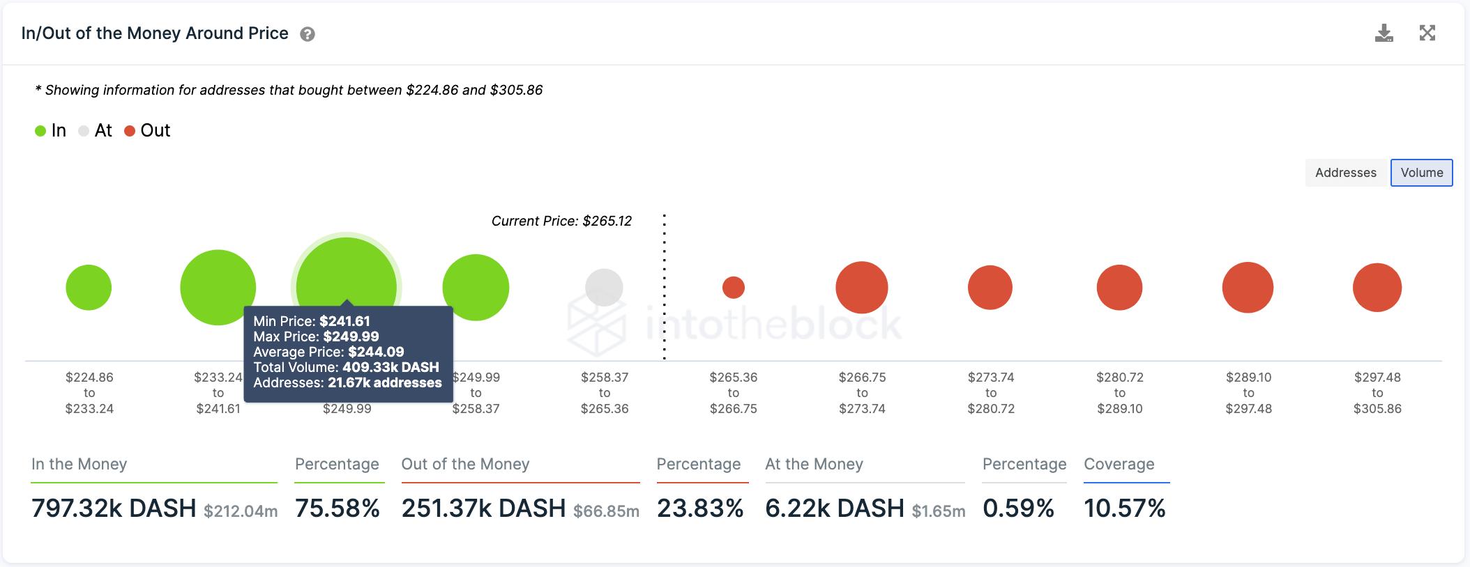 DASH IOMAP chart