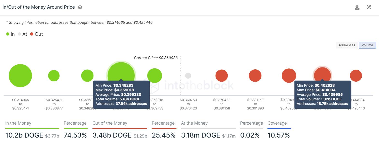 DOGE IOMAP chart