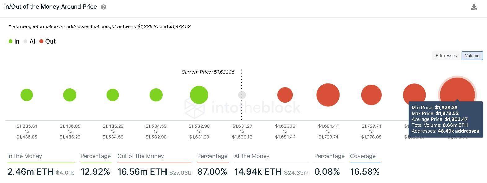 Ethereum IOMAP chart