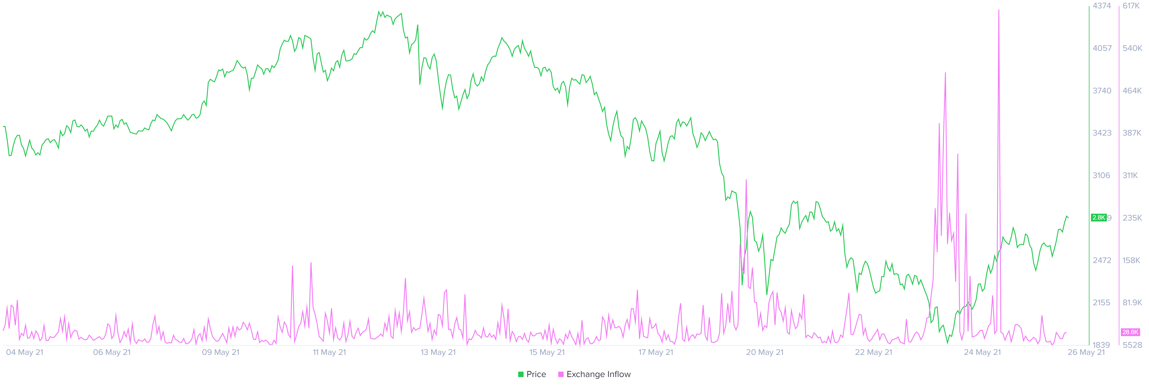 График предложения ETH на биржах