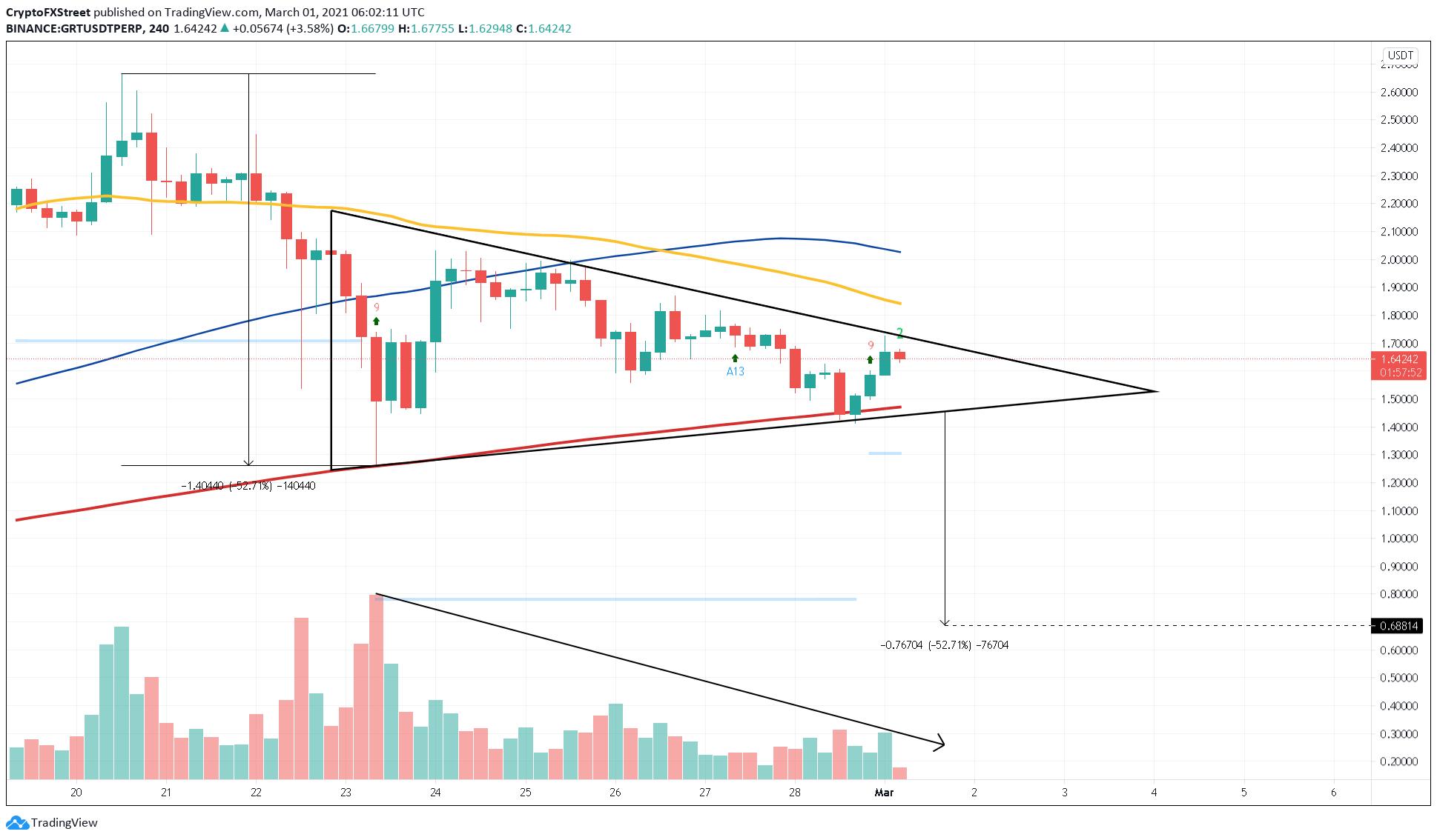 GRT/USDT 4-hour chart