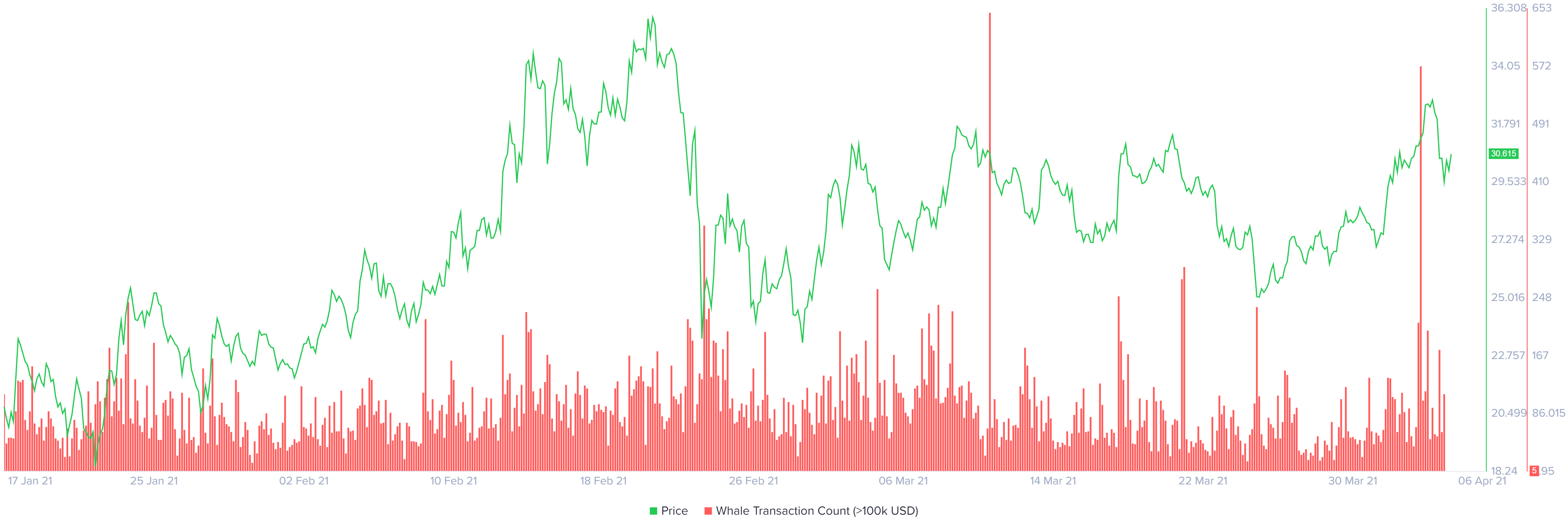 LINK whale transaction count chart