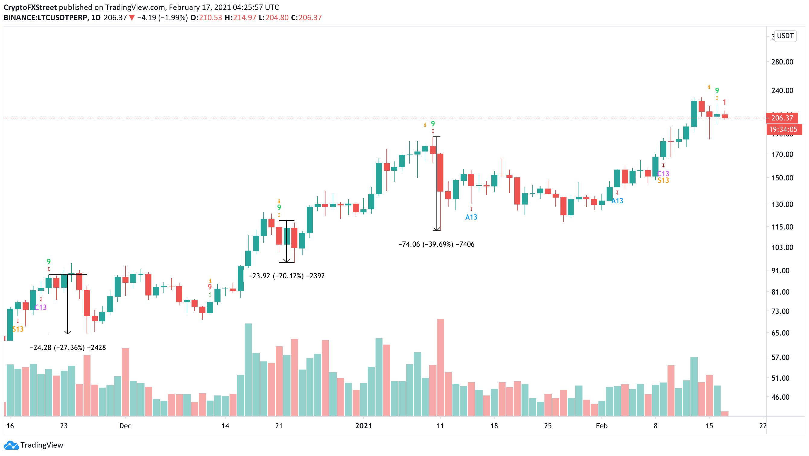 LTC/USDT 1-day chart