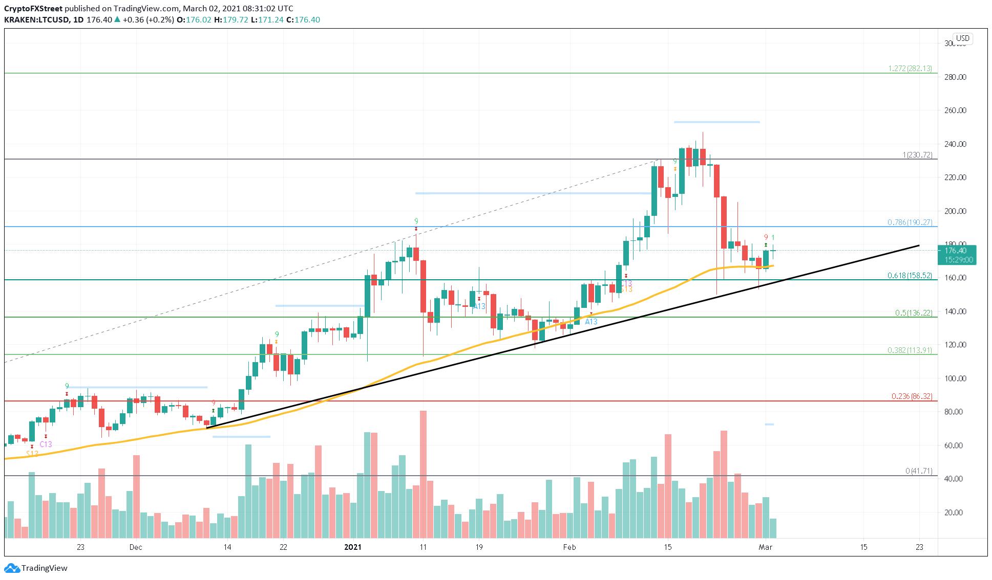 LTC/USD 1-day chart