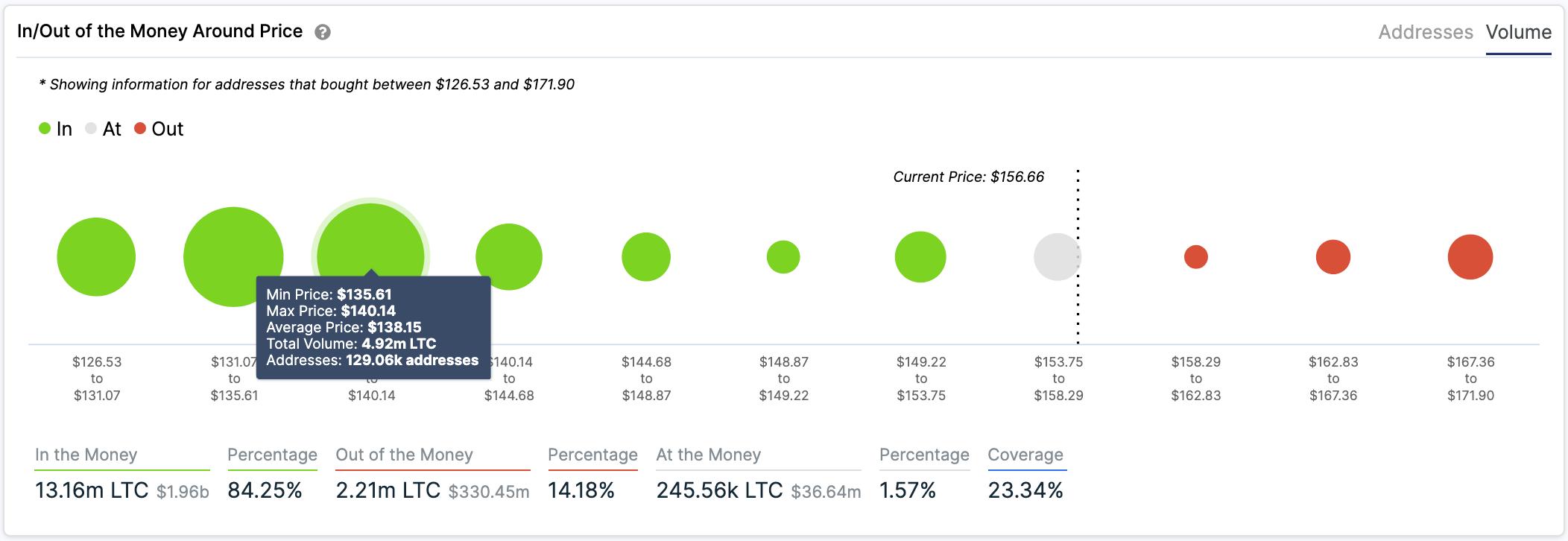 Litecoin IOMAP chart