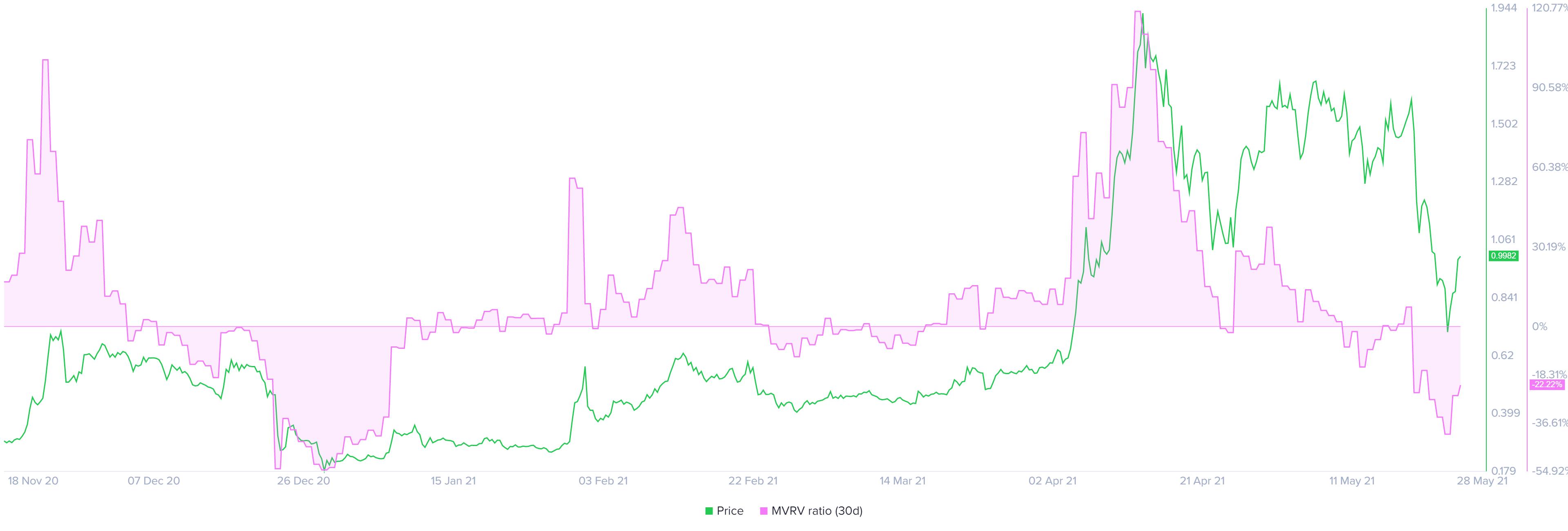 XRP 30-day MVRV chart