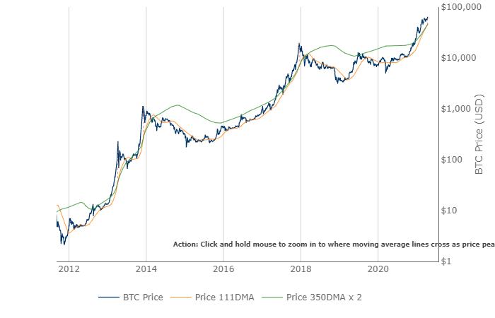 Bitcoin Pi Cycle Top indicator chart