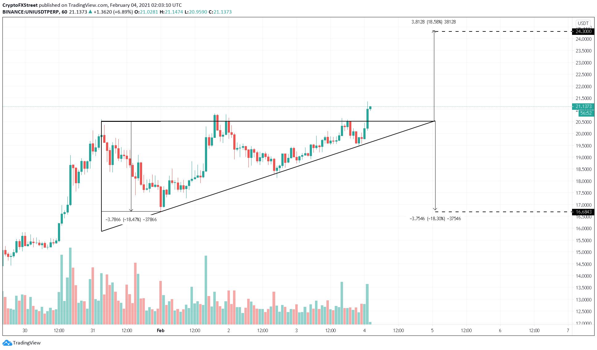 UNI/USDT 1-hour chart