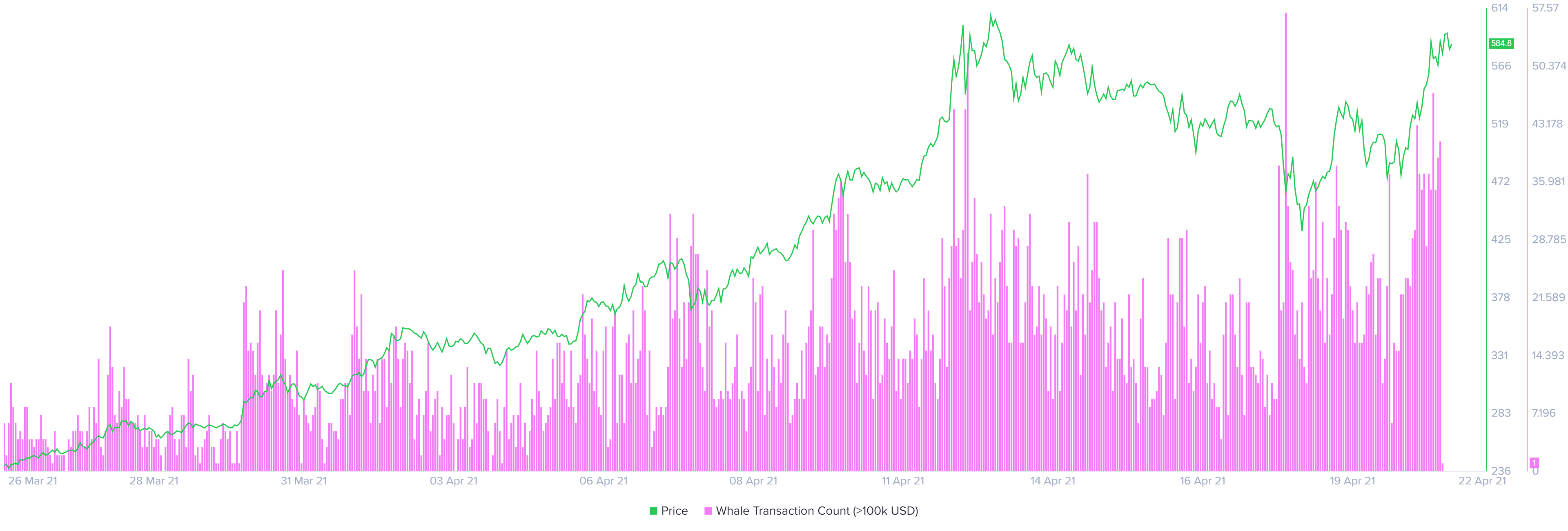 BNB whale transaction count chart