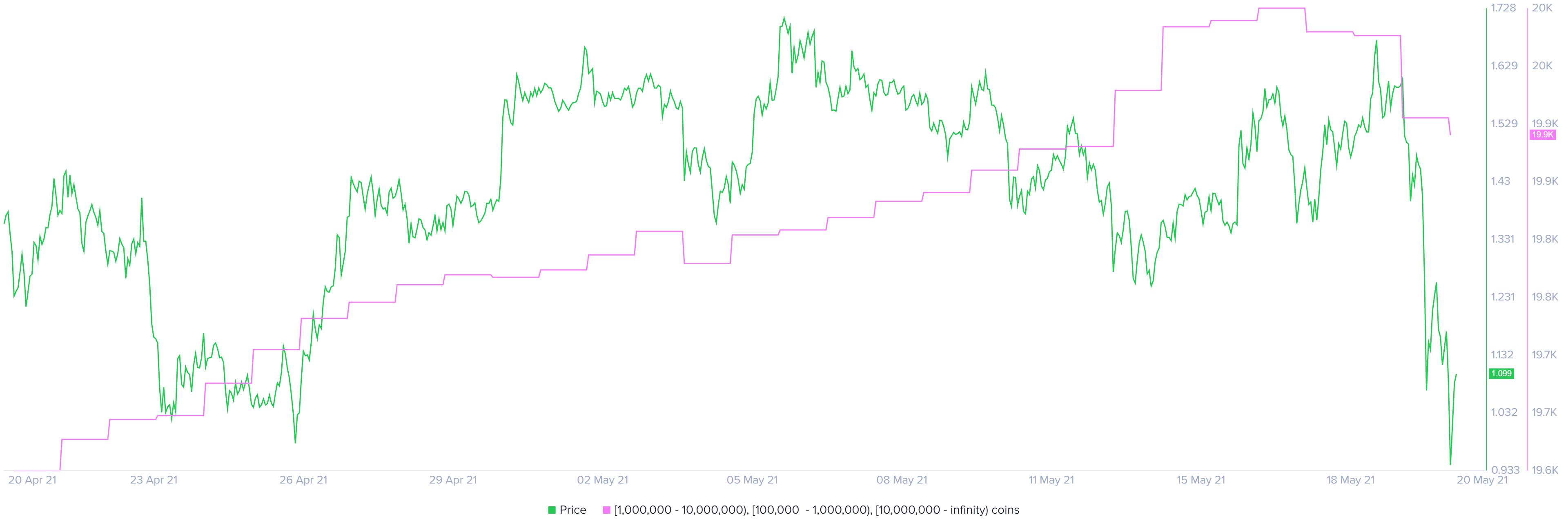 XRP supply distribution chart