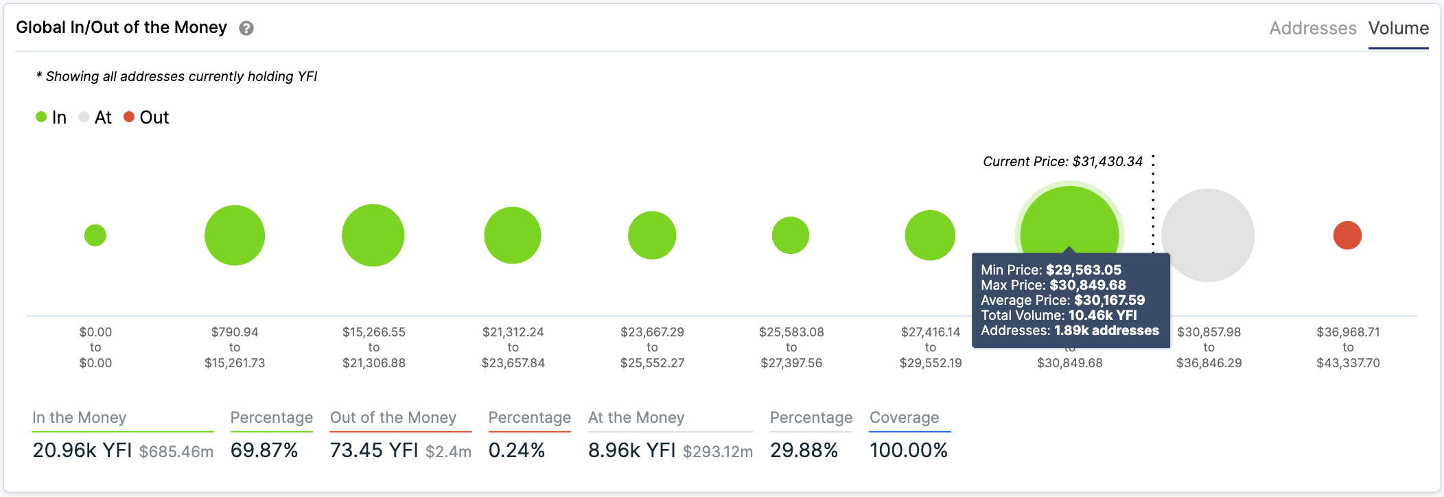 Graphique YFI IOMAP
