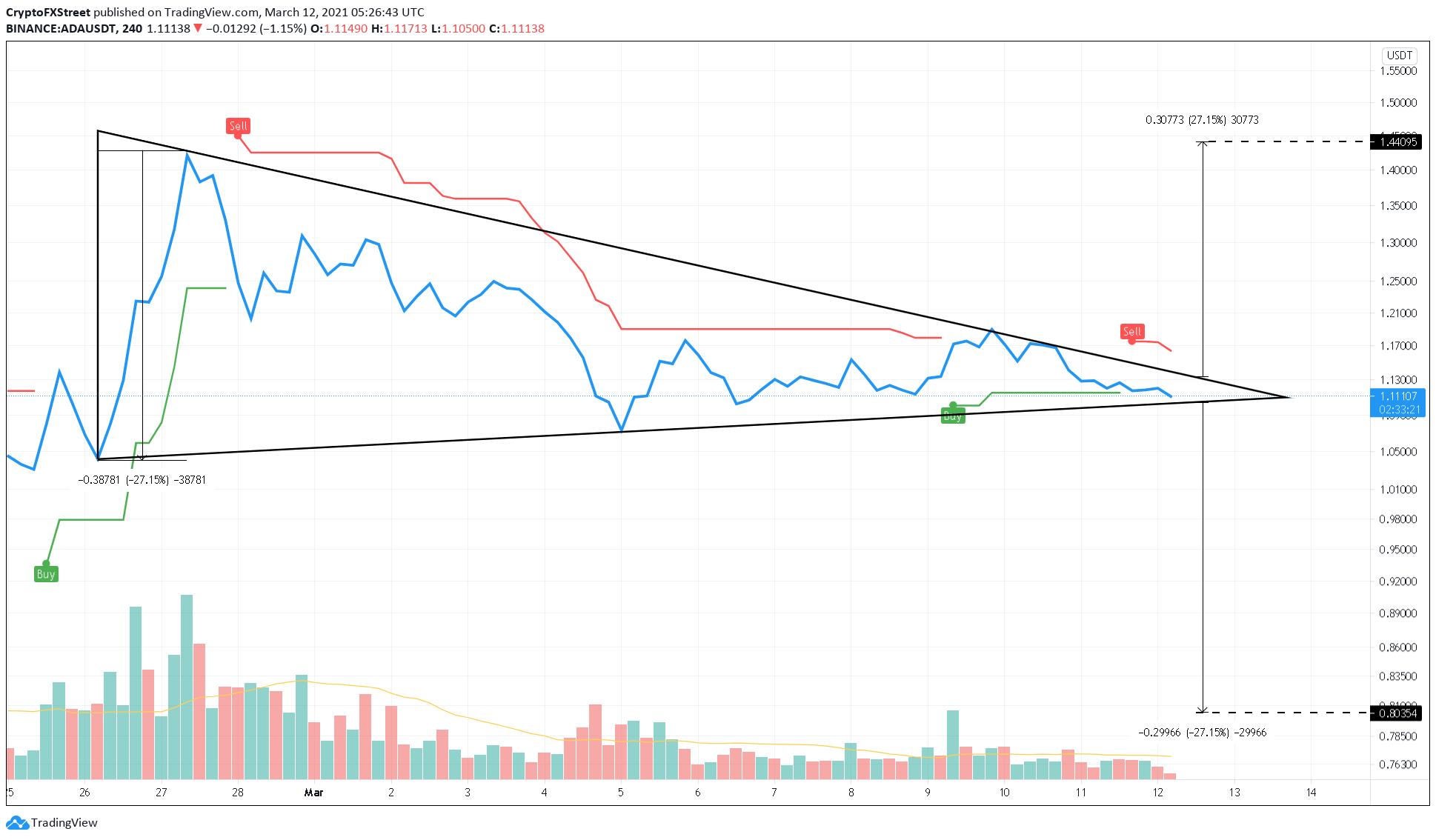 Cardano 4-hour chart