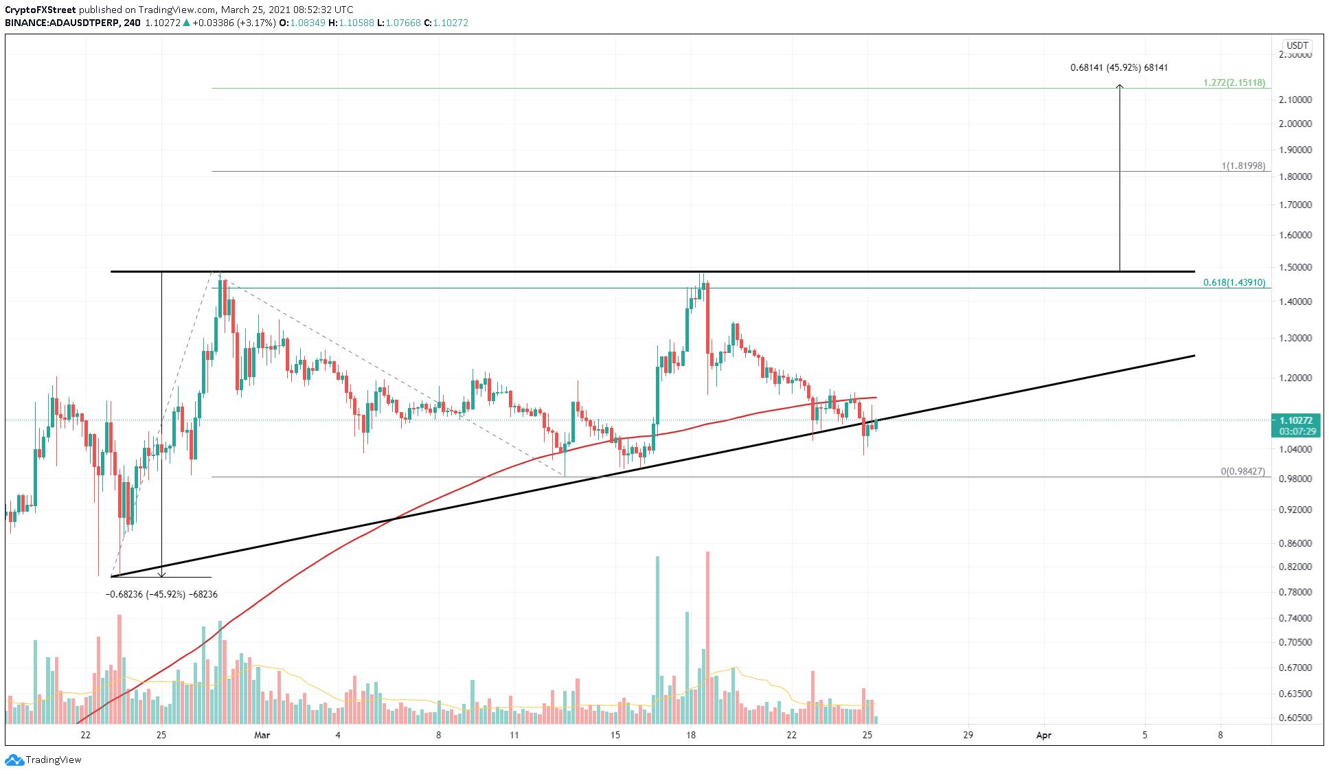 ADA/USDT 4-hour chart