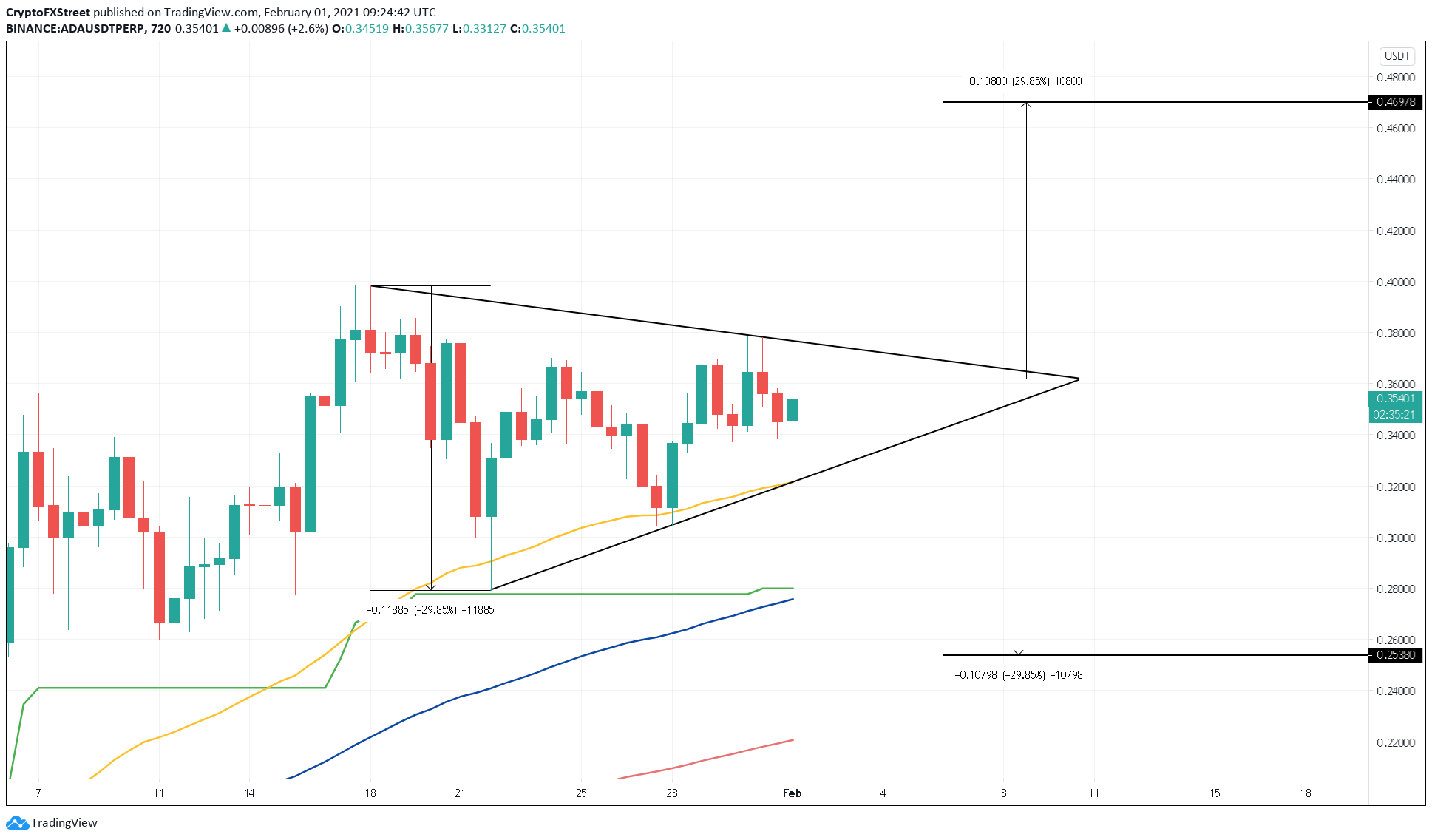 ADA/USD 12-hour chart