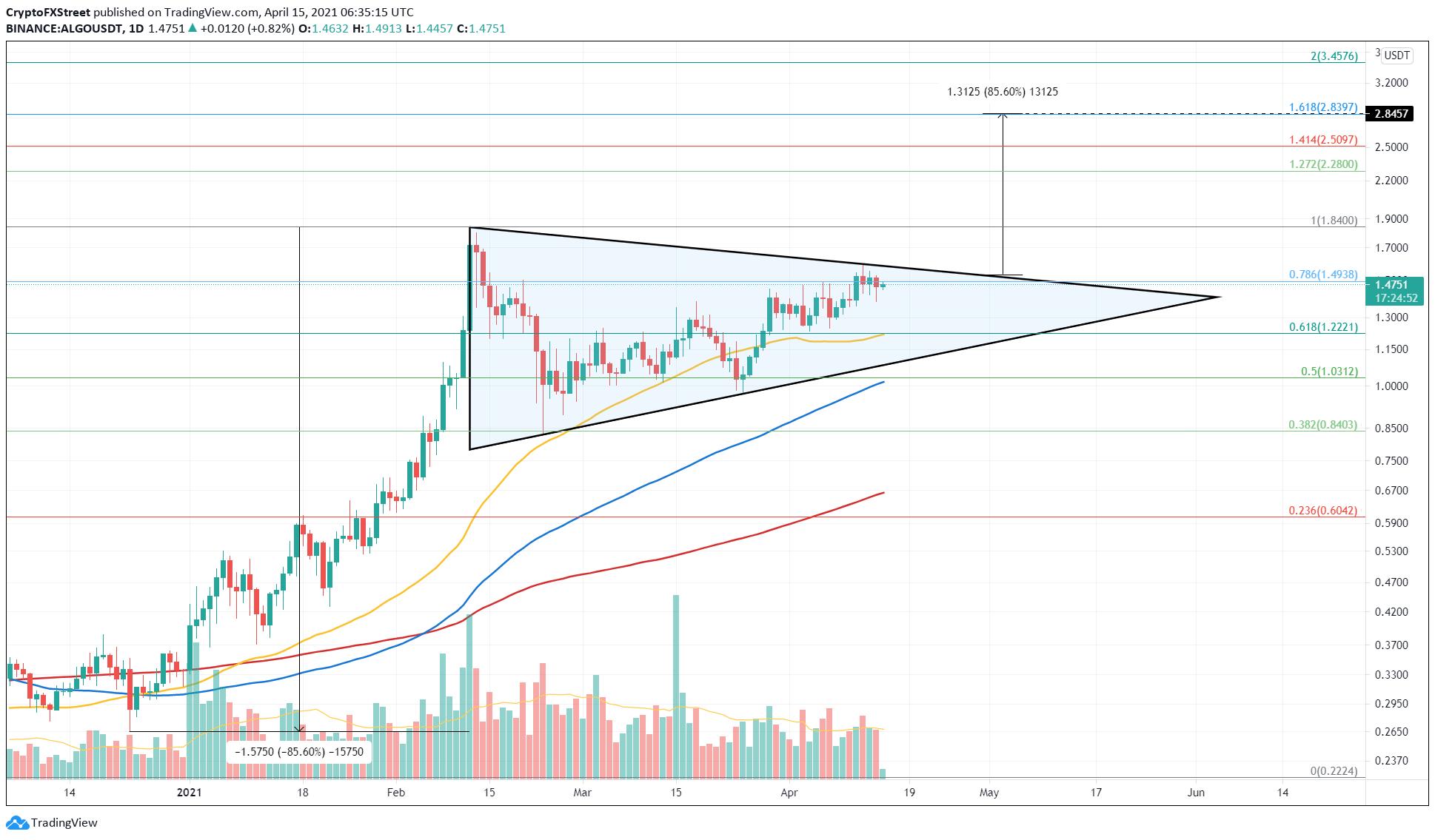 ALGO/USDT 1-day chart