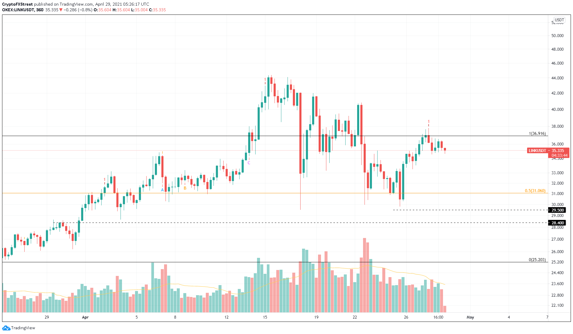 LINK/USDT 6-hour chart