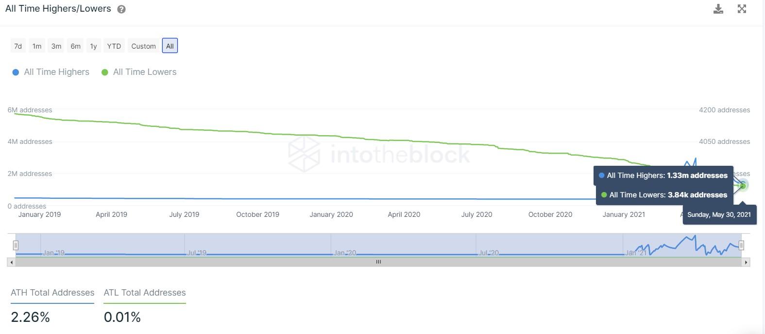 График роста / падения ETH за все время