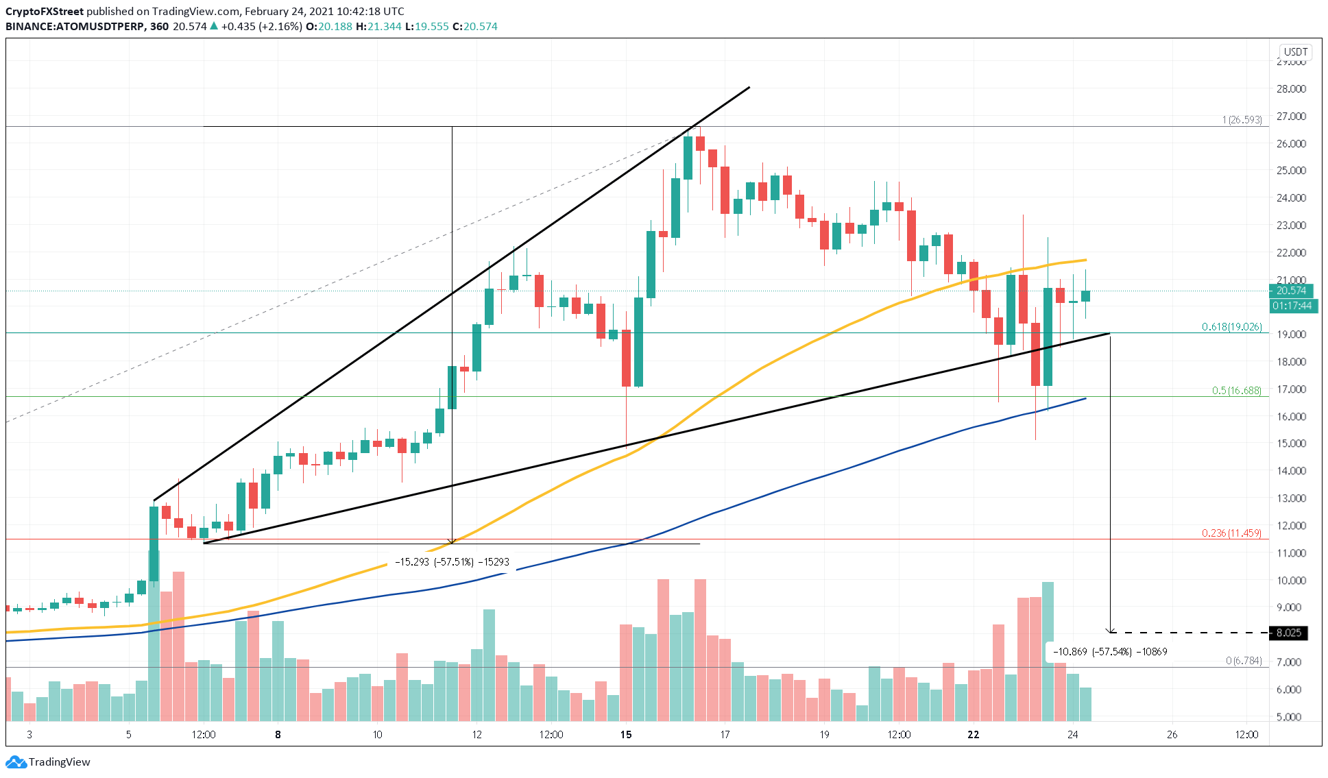 ATOM/USDT 4-hour chart
