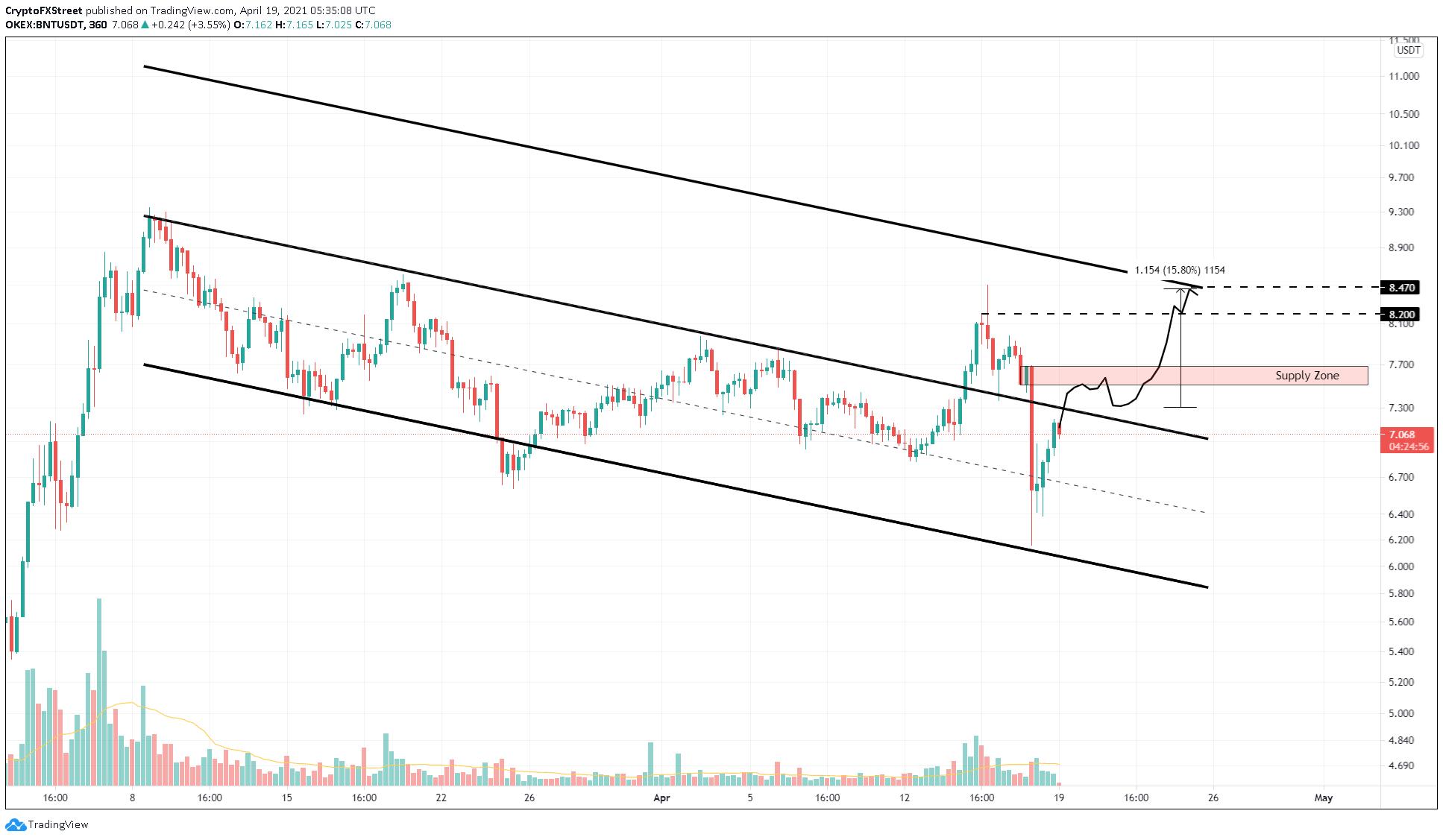 BNT/USDT 6-hour chart