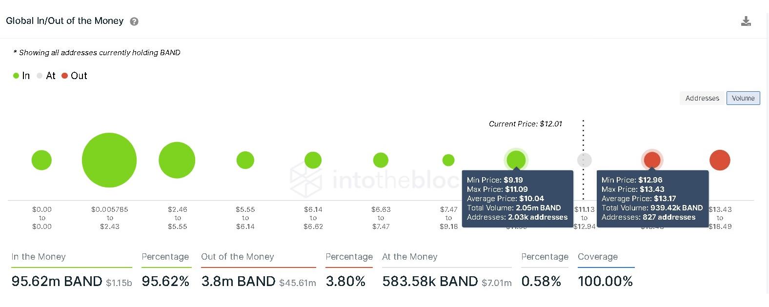 BAND GIOM chart