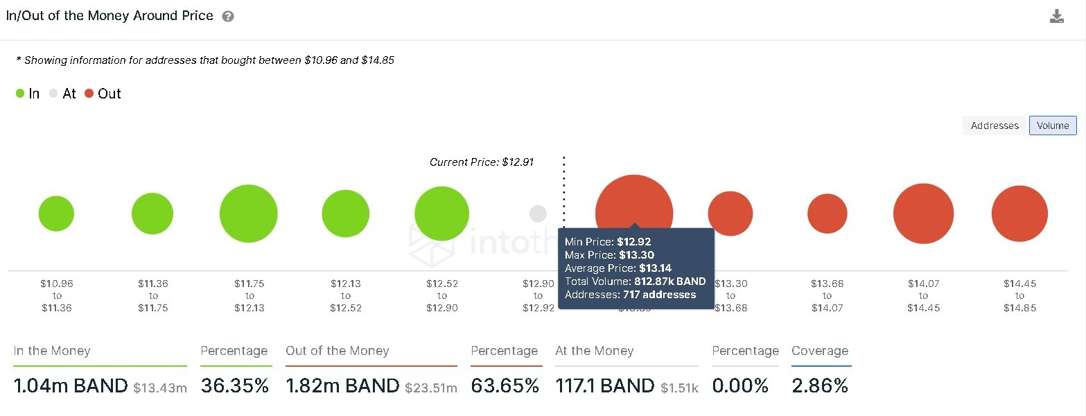 Band Protoco IOMAP chart