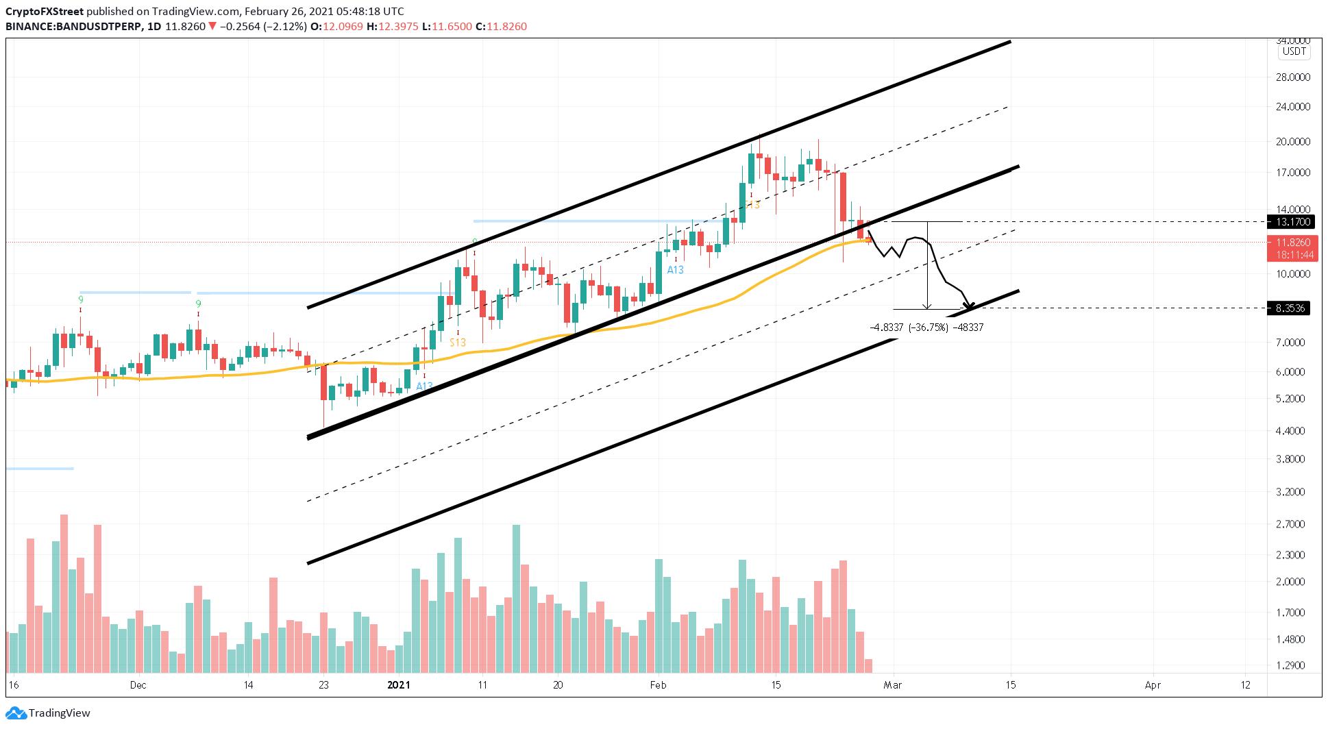 BAND/USDT 1-day chart