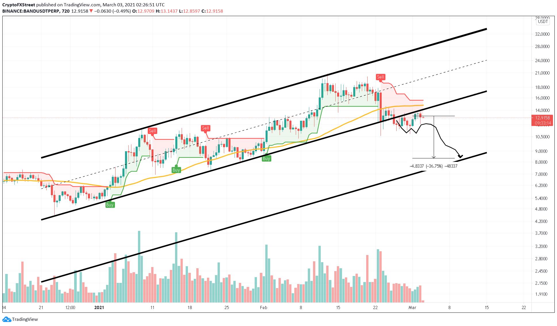 BAND/USDT 12-hour chart