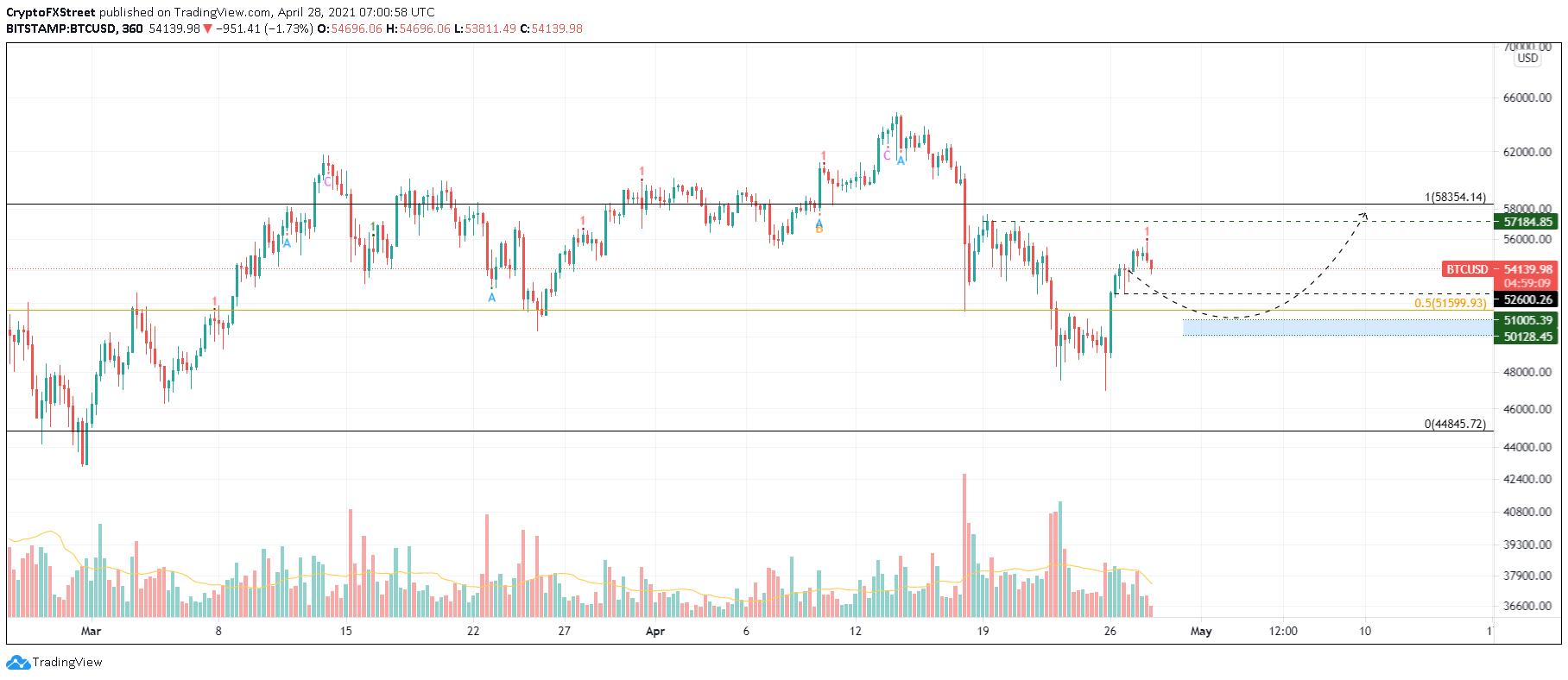 BTC/USD 6-hour chart