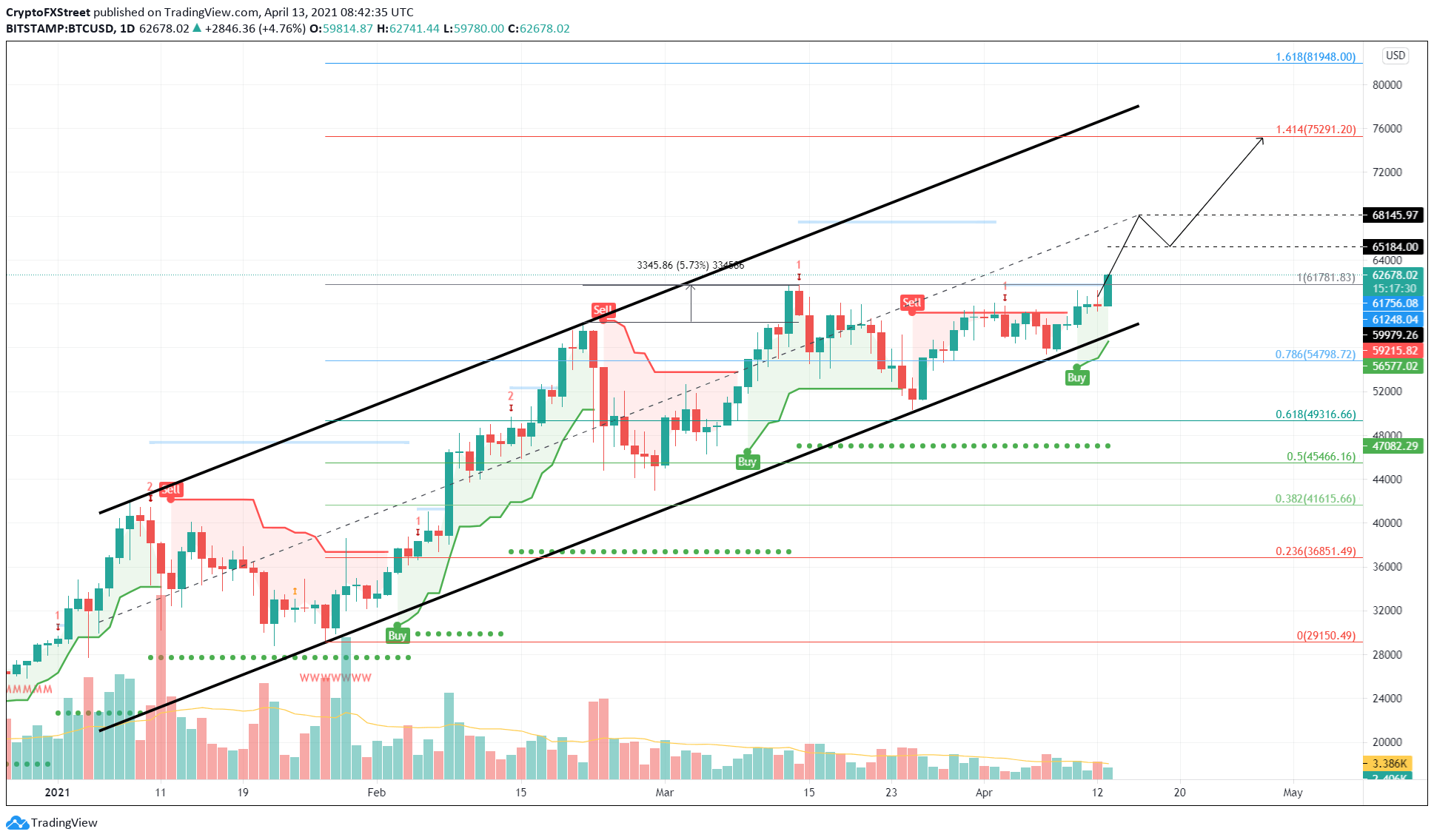 BTC/USD 1-day chart