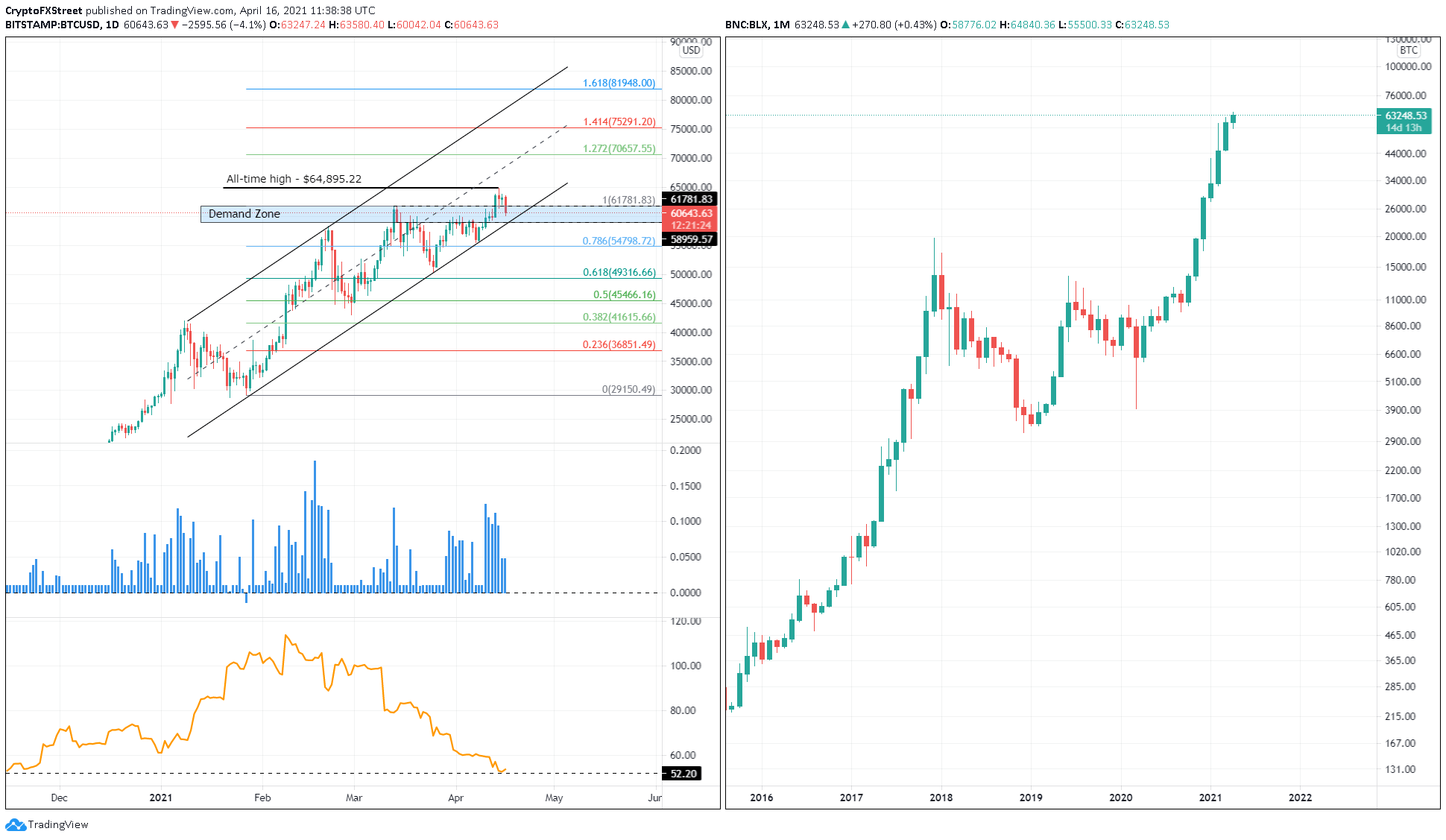 BTC/USD 1-day, 1-month chart