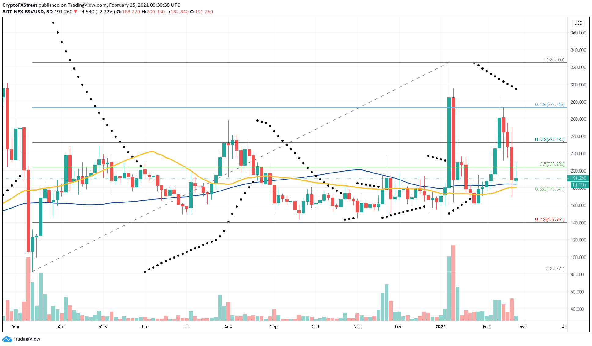 BSV/USD 3-day chart
