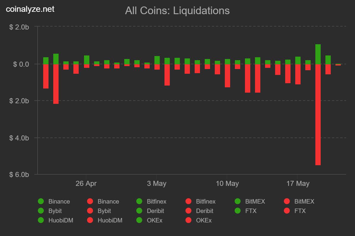 BTC liquidations chart