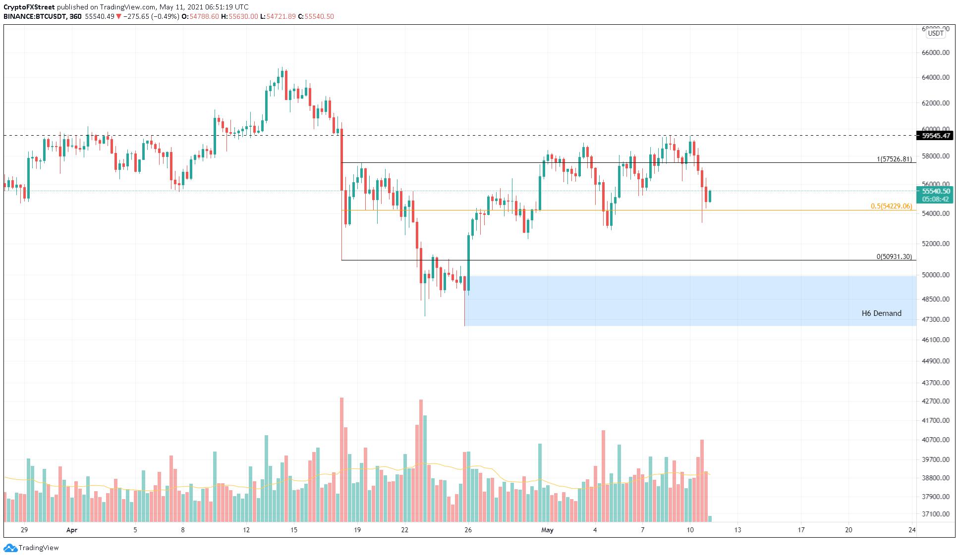 BTC/USDT 6-hour chart