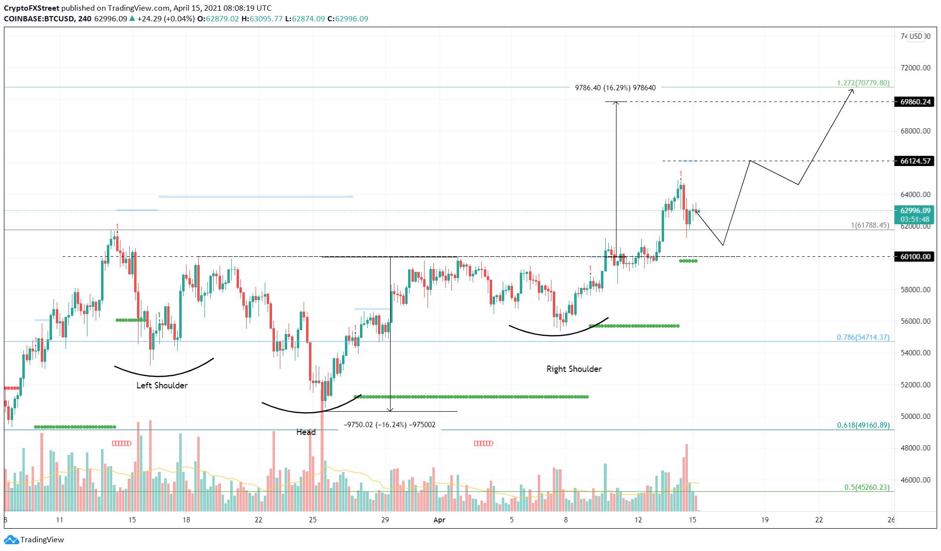 BTC/USD 4-hour chart.