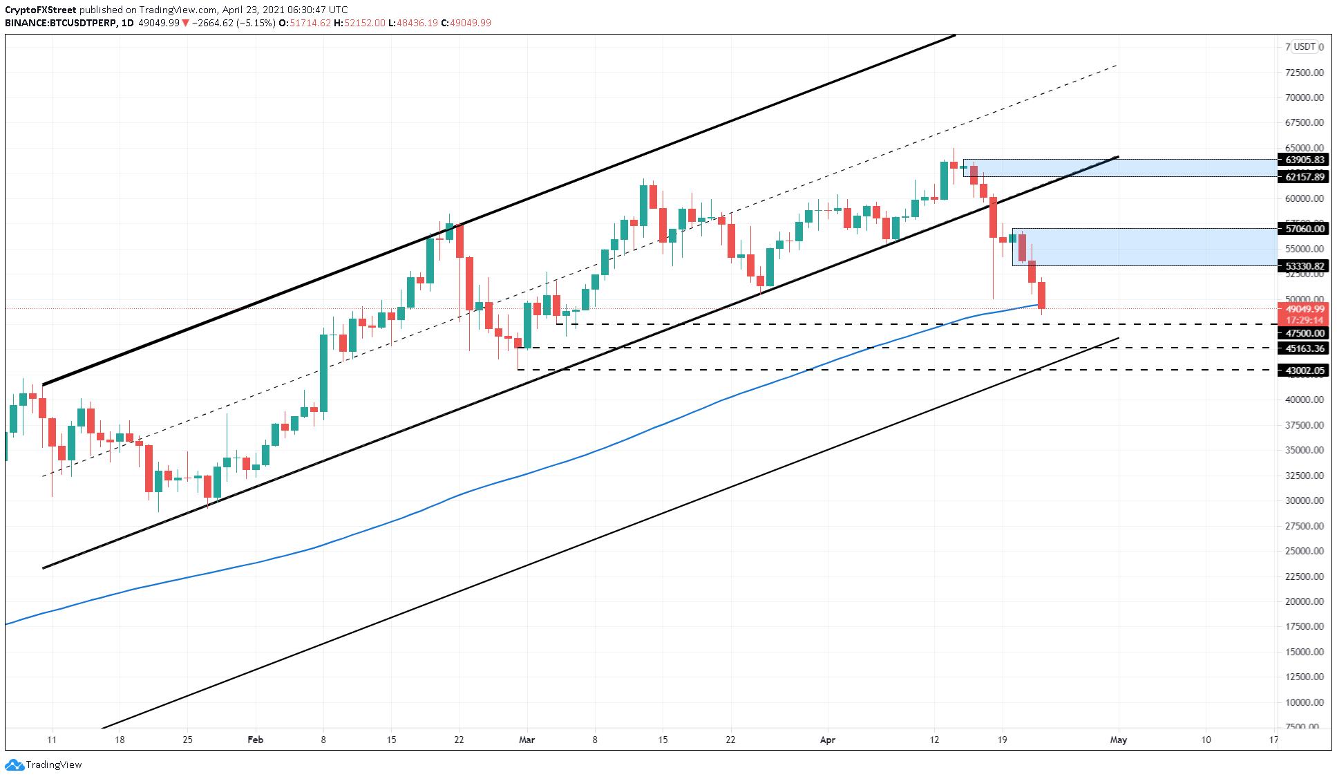 BTC/USDT 1-day chart