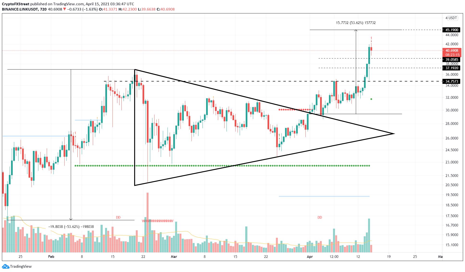 LINK/USDT 12-hour chart