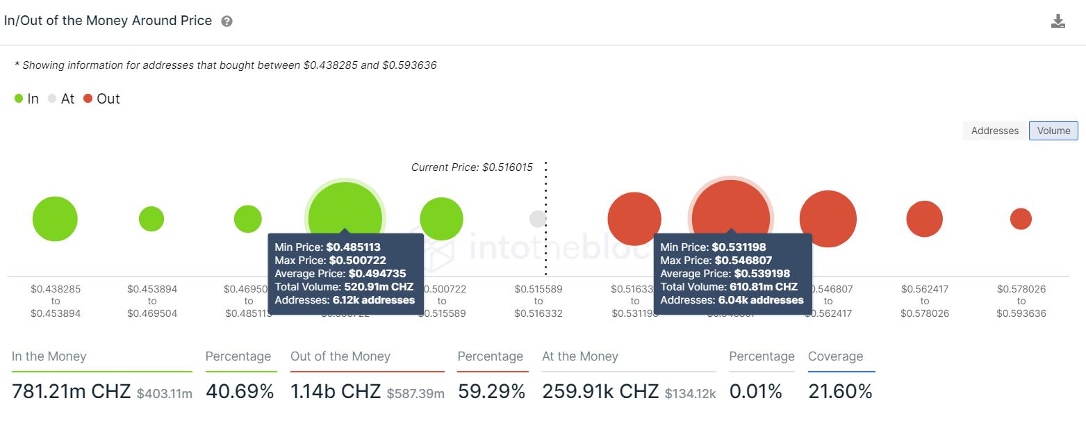 CHZ IOMAP chart