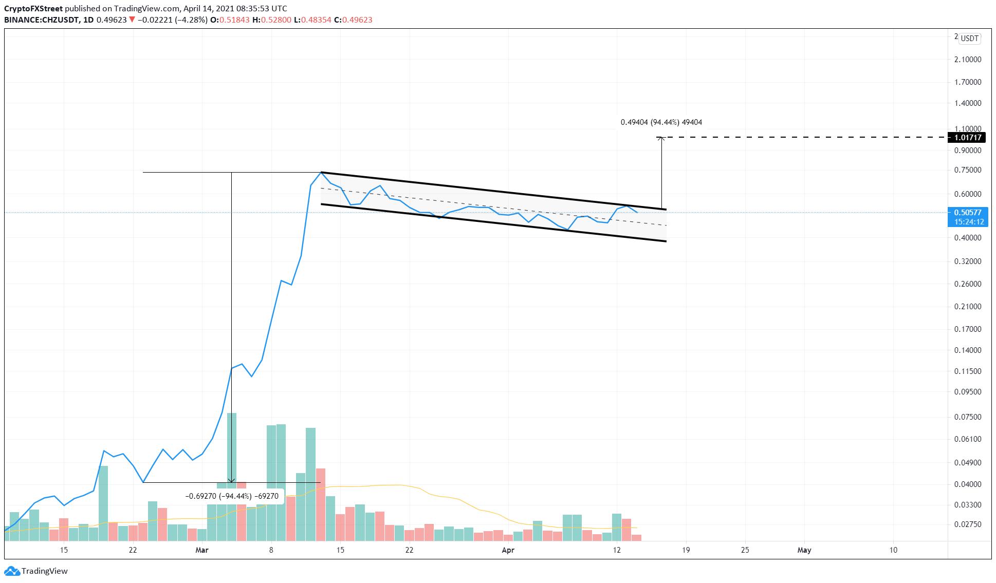 CHZ/USDT 12-hour chart