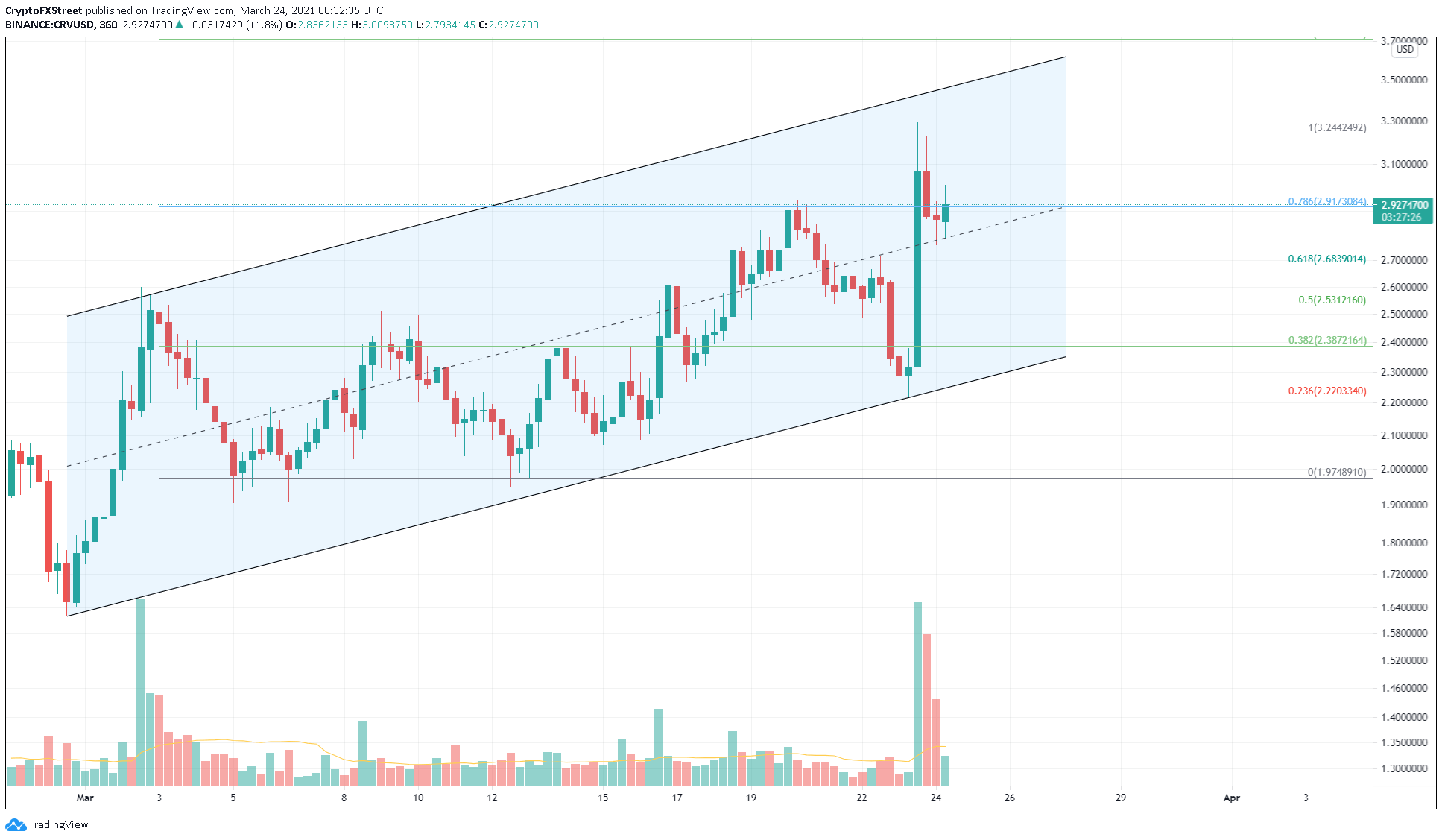 CRV/USD 6-hour chart