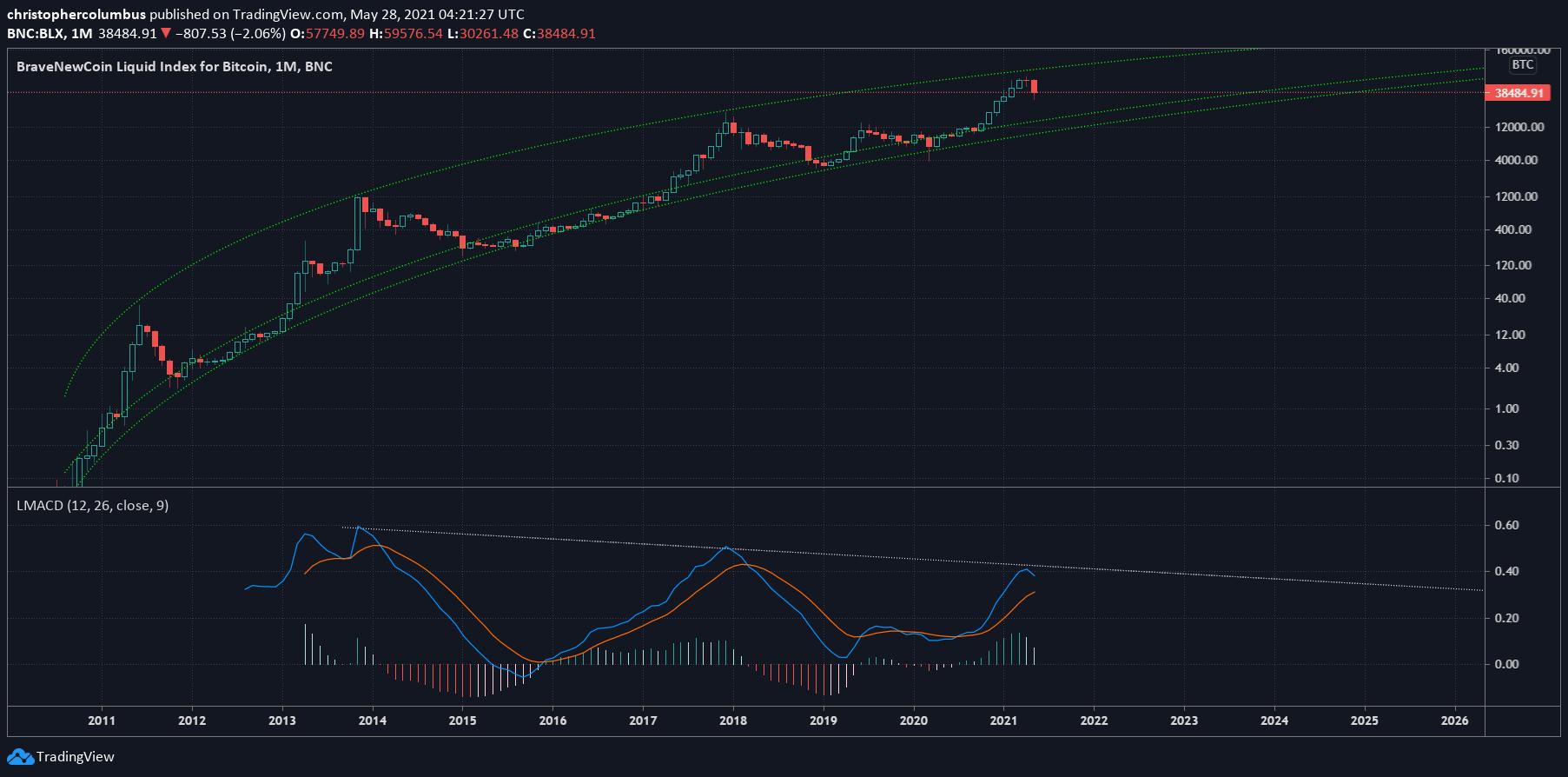 BLX 1-month chart