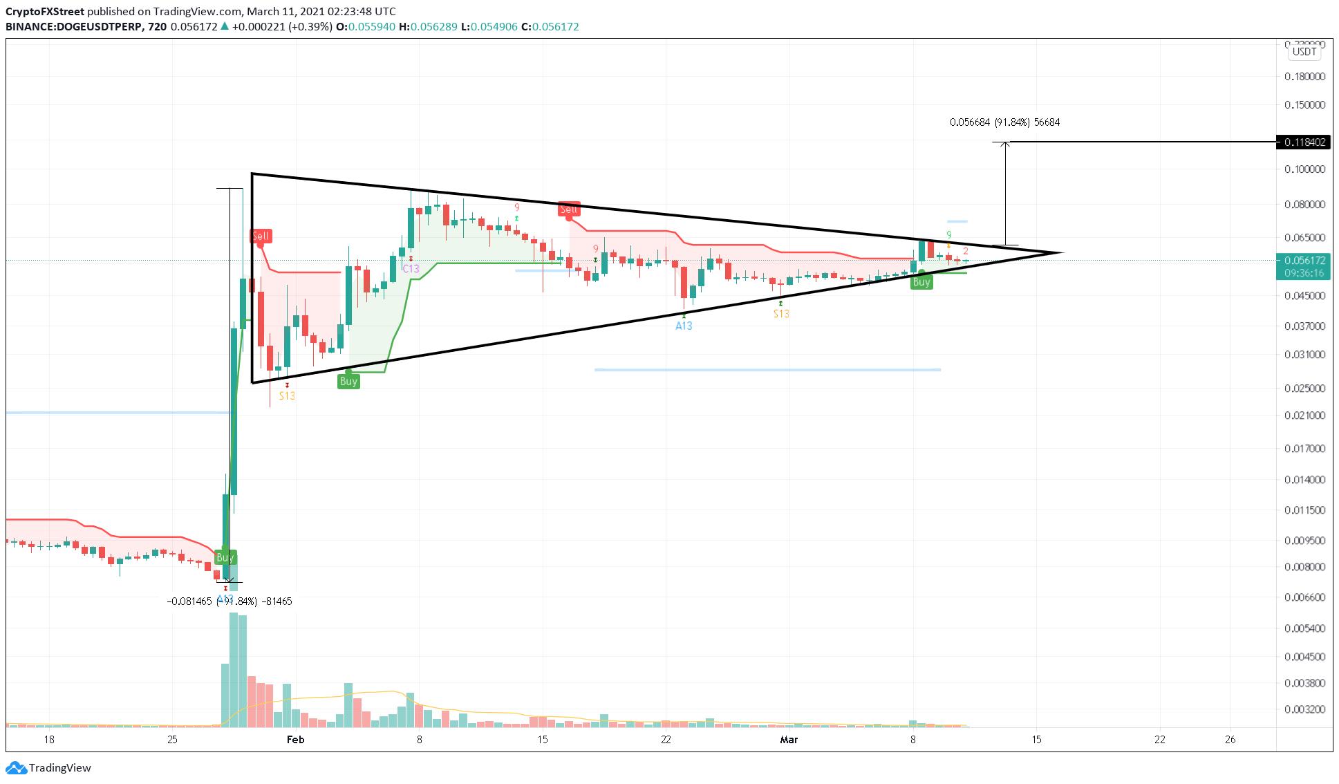 DOGE/USDT 12-hour chart